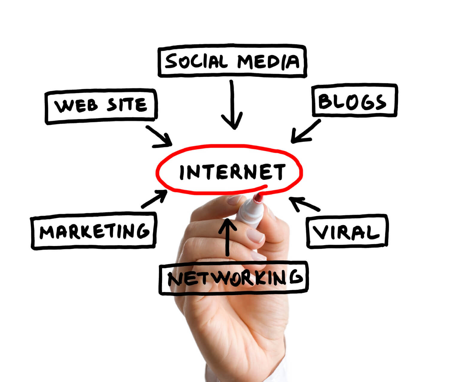 A Quick Primer On Internet Marketing